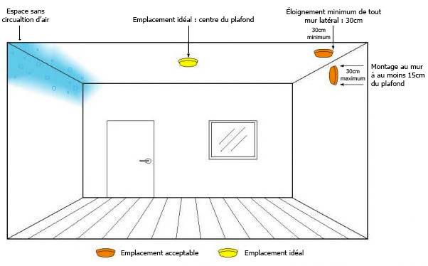 Emplacement détecteurs de fumées - Esquive Incendie - Niort (79)